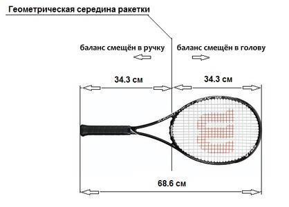как рассчитать баланс теннисной ракетки